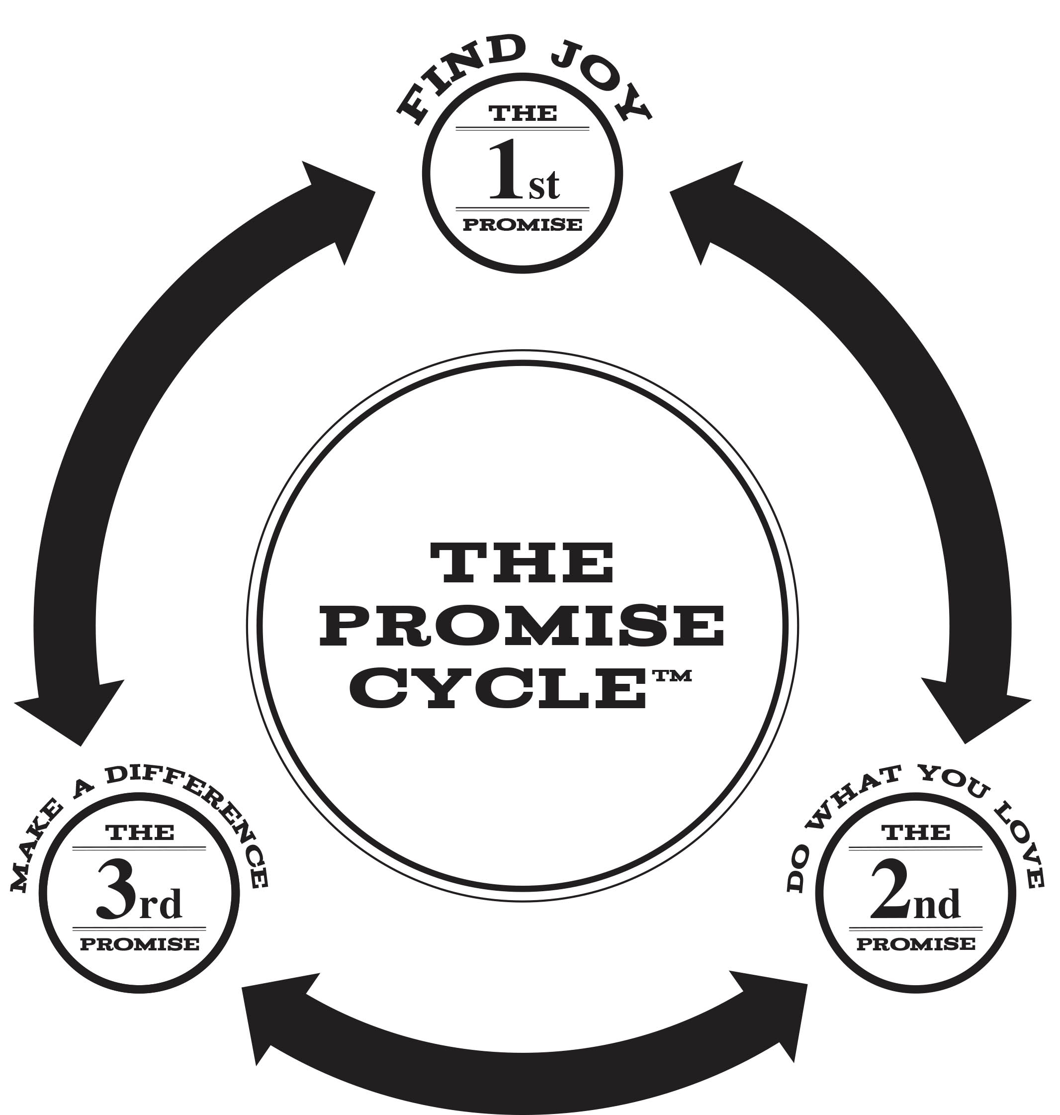 The Promise Cycle